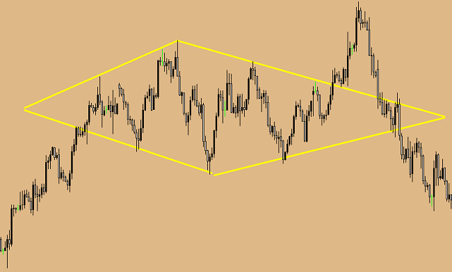 """Diamond\"" pattern. How to use it in trade."